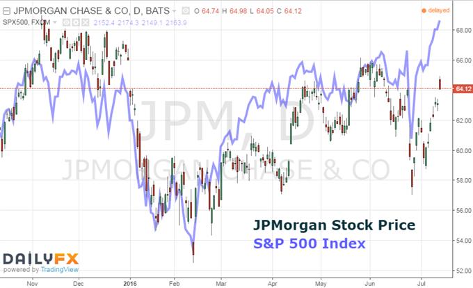 US Banks Lifted, Global Market Fears Cool after JP Morgan Beats Estimates