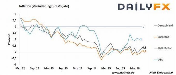 DAX: Bank of England hält die Füße still, doch Hoffnungen auf Hilfen der Notenbanken ebben nicht ab