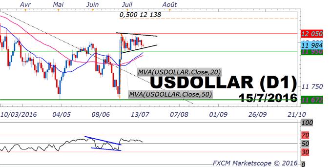 Dollar US : l'analyse technique défend le scénario haussier avant les statistiques économiques de ce vendredi 15 juillet