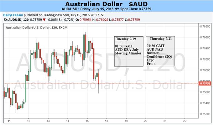 Australischer Dollar wegen Post-Brexit und geopolitischer Nervosität im Risiko