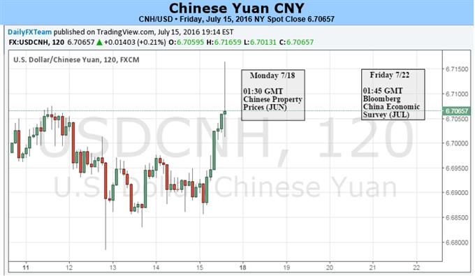 Yuan testet Widerstand bei verschärfter Liquidität