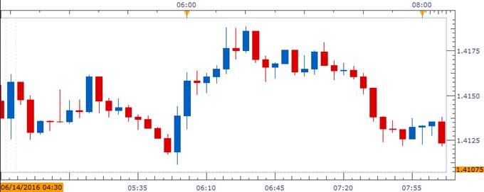Kurs euro rupiah hari ini seputar forex