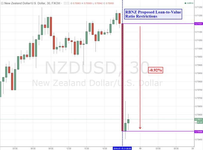 New Zealand Dollar Sinks as LVR Limits Induce RBNZ Rate Cut Bets
