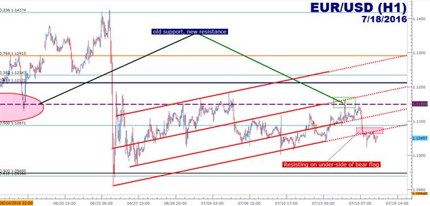 Euro zeigt im EUR/USD und EUR/JPY abweichende Kursbewegung