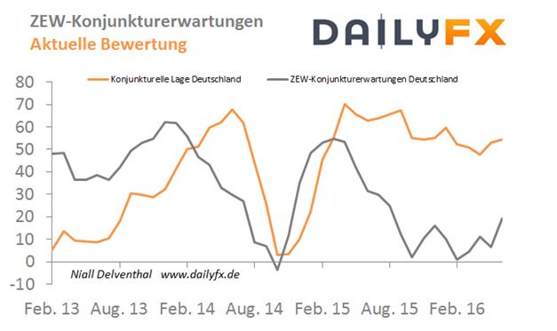 DAX gibt 10.000-Punkte-Marke auf - ZEW-Zahlen & IWF-Prognosen im Blick