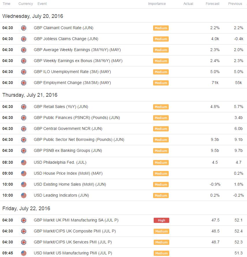 Trademonster options levels