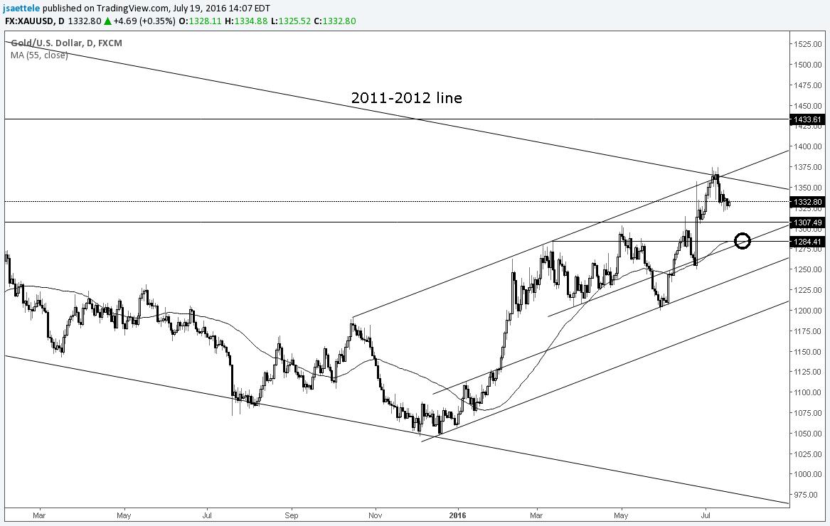 Global wave gold forex malaysia