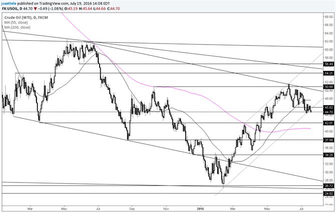 Crude – Bereit für einen Sturz?