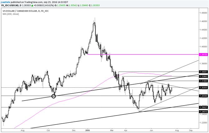 USD/CAD – Ready to Break Free?