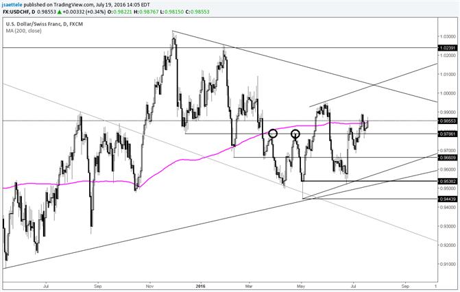 USD/CHF Towards Parity?