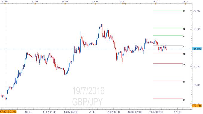 GBP/JPY - Pivotpunkte