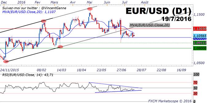 EuroDollar (eurusd) : un trading range étroit avant la BCE du jeudi 21 juillet