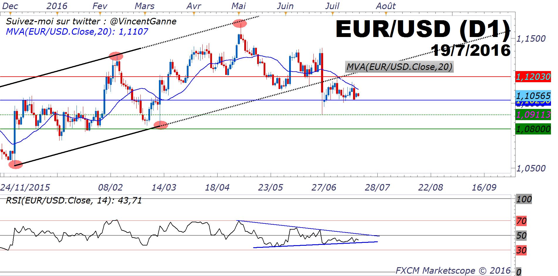 Eurodollar Eurusd Un Trading Range Etroit Avant La Bce Du Jeudi