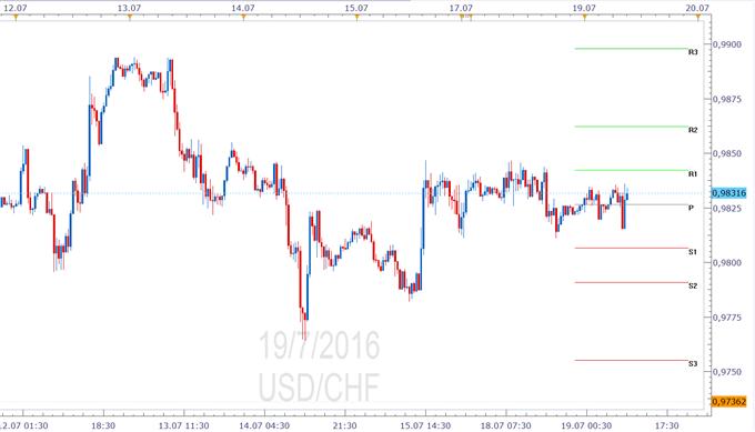 USD/CHF Pivotpunkte