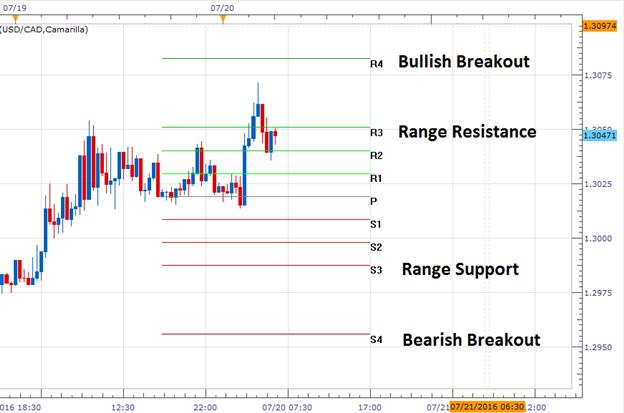 USD/CAD erreicht nach 4-tägigem Anstieg den Widerstand