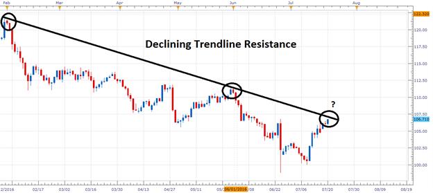 USD/JPY: Bewegung beim kritischen Widerstand von 107,00
