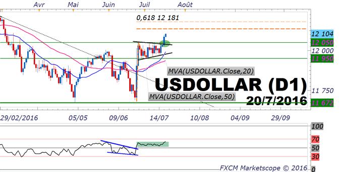 Dollar US : une tendance haussière saine sur les plans technique et fondamental