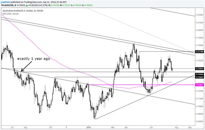 AUD/USD Could Still Make a Run at .7700