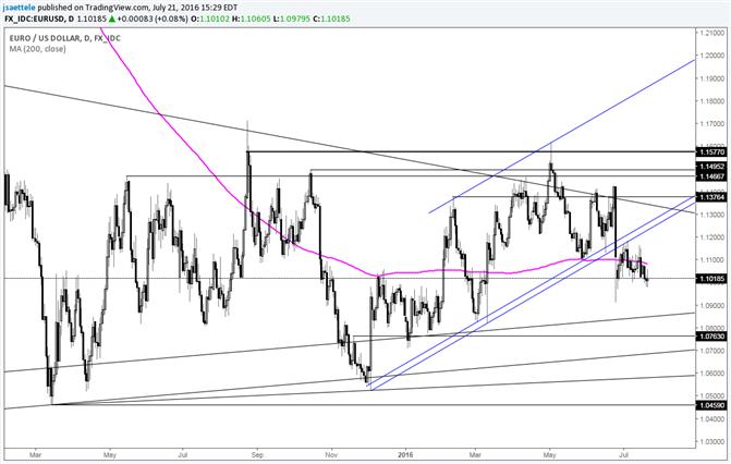 EUR/USD: Kleinste 20-Tages-Range seit August 2014