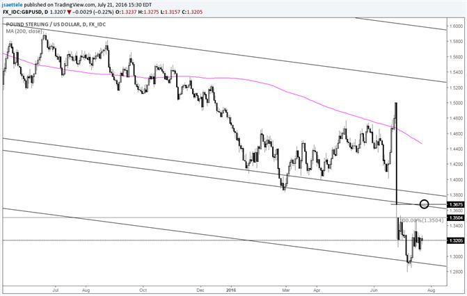 GBP/USD Sideways Trade Prepping for Next Run