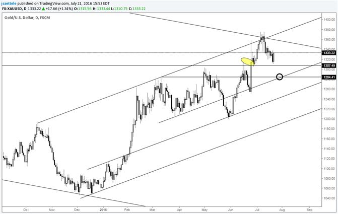 Gold prallt ab früherer Schiebezone ab