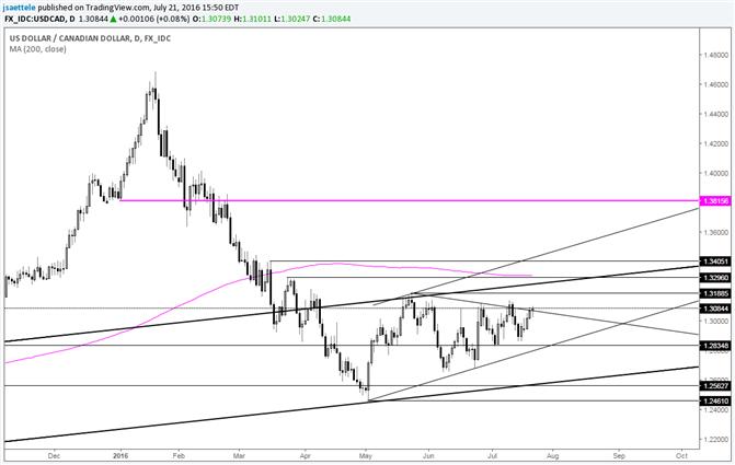 USD/CAD – Testing Triangle Boundary