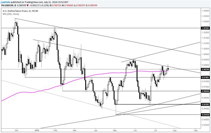 USD/CHF Small Range Key Reversal