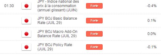 Programme des annonces économiques de la semaine du 25 au 29 juillet 2016