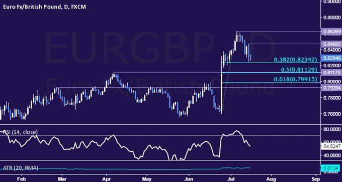 EUR/GBP Technical Analysis: Euro Slumps to Two-Week Low