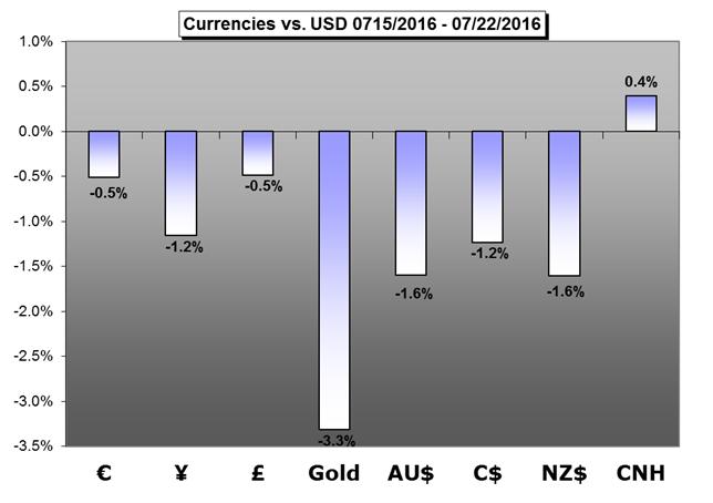 Weekly Fundamental Forecast: FOMC; BoJ; US, EZ and UK GDP Top Busy Docket
