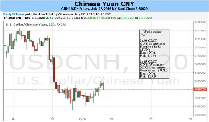 Yuan bleibt nach PBOC-Orientierung in Range