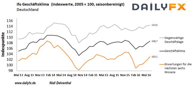 DAX: Ifo-Geschäftsklima zu Beginn einer vollbepackten Woche im Blick