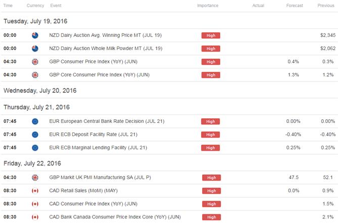 Webinar: USDOLLAR within Striking Distance of 2016 Open Ahead of FOMC