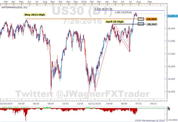 Dow Jones Industrial Average verstrickt sich in oberflächlicher Korrektur