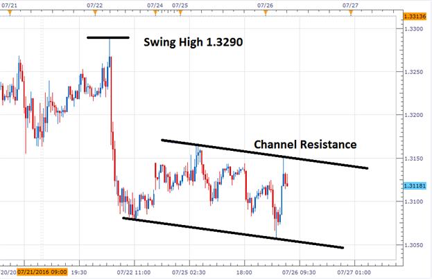 GBP/USD tradet vor Nachrichten beim Widerstand