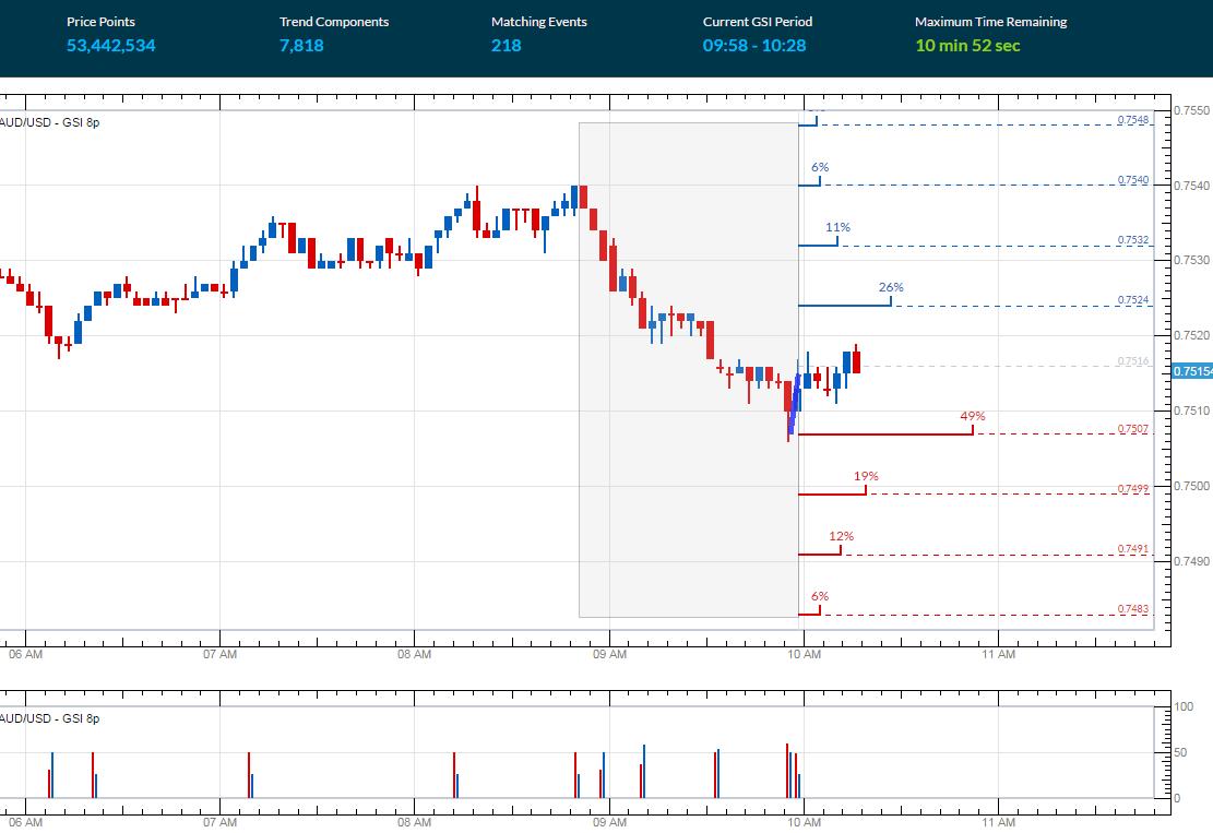 Yahoo finance price of gold : Percentage chart