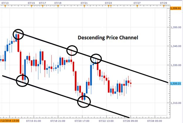 Goldkurs tradet vor FOMC in Kanal