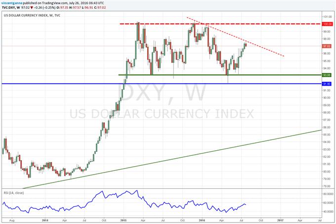 Dollar US (DXY) : temporisation avant la Réserve Fédérale du mercredi 27 juillet