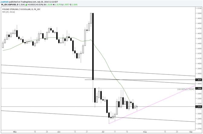 GBP/USD Short Term Bullish Line Has Formed