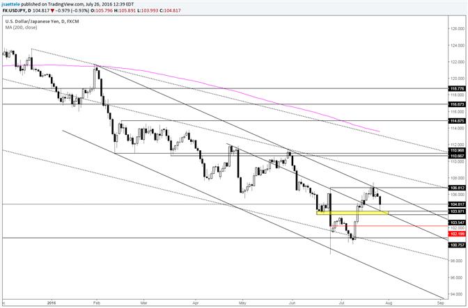 USD/JPY Key Reversal Follow Through; Could Reverse Yet Again