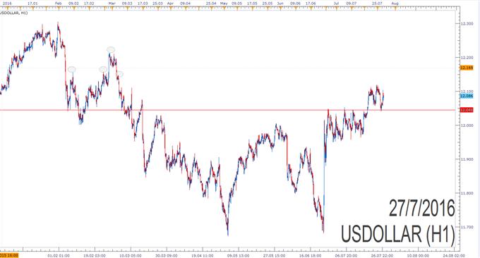 USDOLLAR-Index: FED dürfte Zinsfesseln noch nicht abschütteln