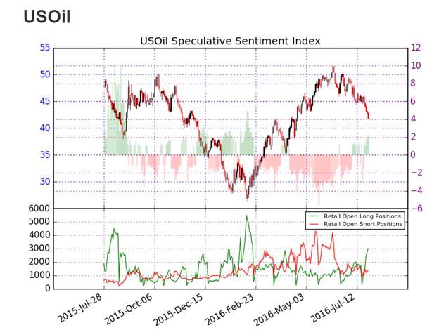 WTI Crude Oil Price Rebounds as FOMC Keeps Rates Flat
