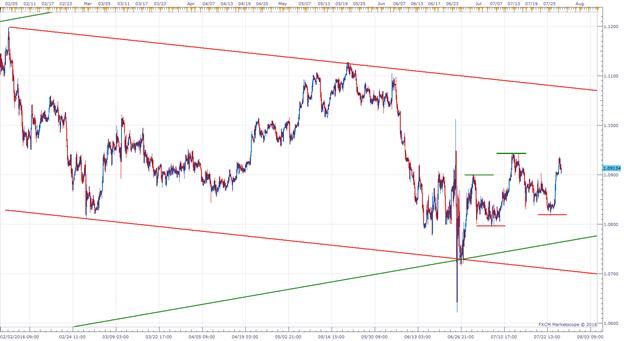 Wird der EUR/CHF die obere Linie seines Kanals anpeilen?