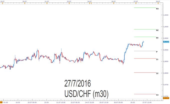 USD/CHF- Pivotpunkte