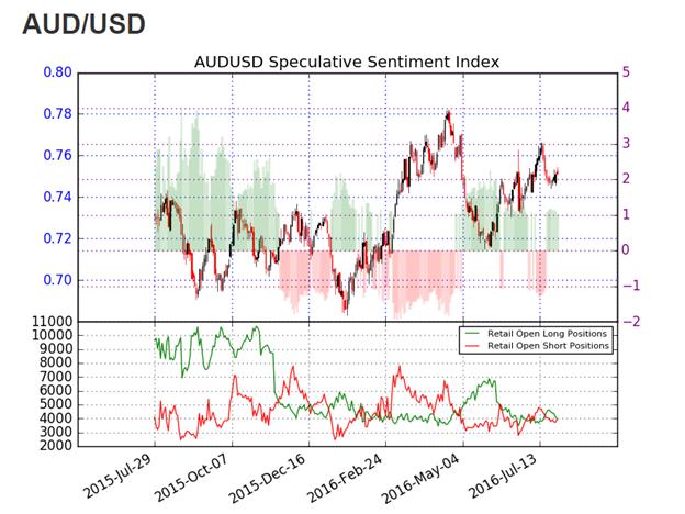 AUD/USD konsolidiert nach glanzlosem FOMC-Ereignis