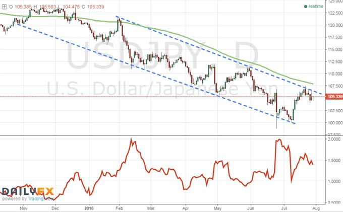 Der USD/JPY zeigt Ängste wie beim Brexit im Vorfeld des BoJ-Entscheids