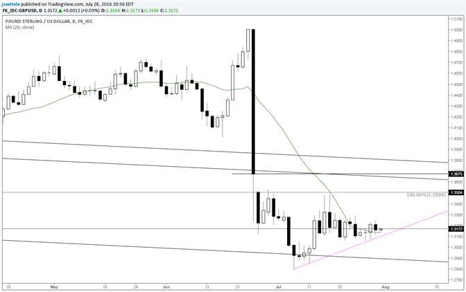 GBP/USD Bull Line Still Holding