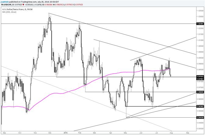 USD/CHF Follows through on Key Reversal