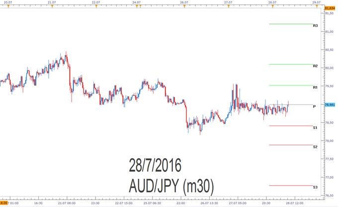 AUD/JPY- Pivotpunkte