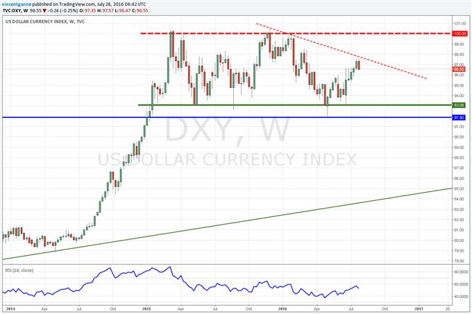 "FOMC : que faut-il retenir du communiqué ""dovish"" faisant consolider le Dollar US ?"